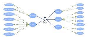 UML用例