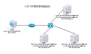 LVS DR模型单网段拓扑