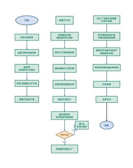 招聘过程泳道图