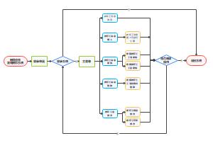 教师信息管理系统管理流程图