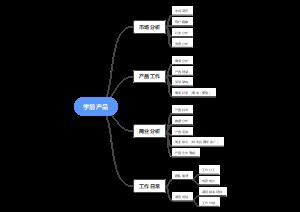 学前产品导图分析