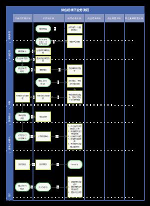 供应链线下业务流程-2-2
