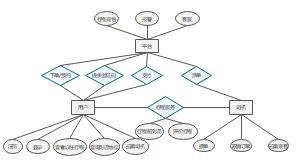 打车软件ER图(主要考虑用户)