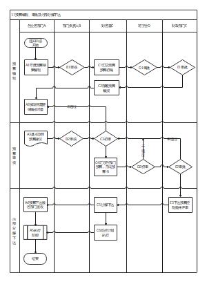 预算业务管理流程图(自制)