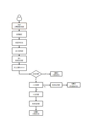 商品购物流程图