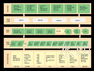 船舶智能系统架构图