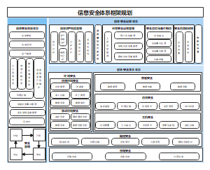 信息安全体系框架规划