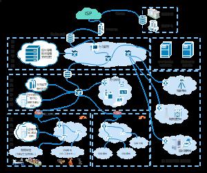 企业园区网络架构