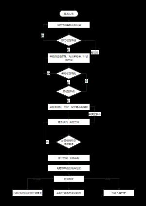 项目材料采购管理流程