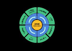 业务流程标准图