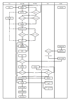 项目招投标流程