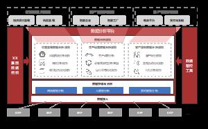 集团统一的数据管控体系(数据治理)