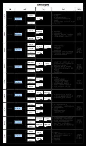 项目研发流程规范