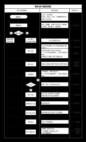 销售客户管理流程