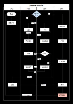 项目研发测试流程图