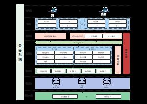 会员系统架构图