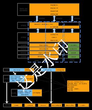 工业互联网开放环境下的工控安全架构