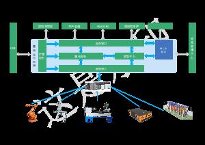 工控边缘智能控制系统架构