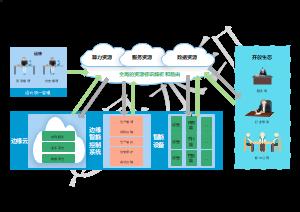 边缘智能控制系统(OT、IT、CT、DT融合)