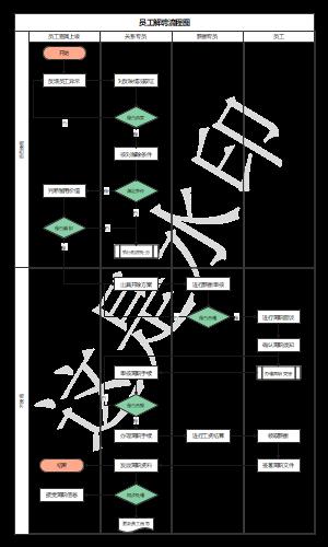 员工解聘流程图