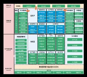 集团企业信息化系统架构蓝图