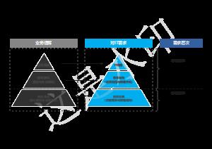 信息化规划分析