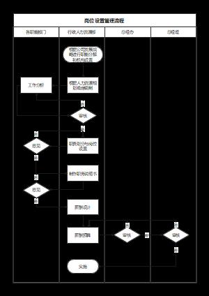岗位设置管理流程