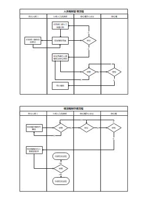人事编制管理流程