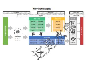 数据中台与数据治理流程