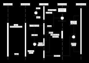 编码调用时序图