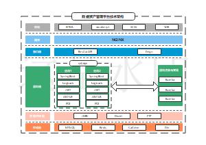 数据资产管理平台技术架构图