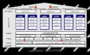 企业信息系统统一认证中心架构规划