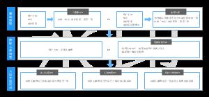 身份信息认证架构方案