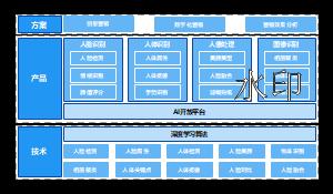在线数字营销系统架构