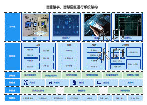 智慧楼宇、智慧园区通行系统架构
