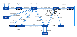 系统集成关系架构图