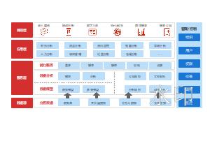 企业大数据分析应用架构