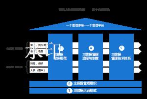集团主数据管理体系