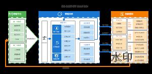 消费者大数据平台分析架构