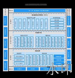 企业数据运营分析总体架构