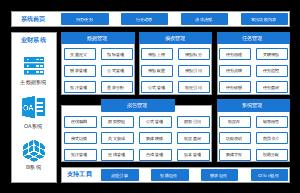 智能报告系统架构
