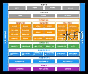 智慧信1访系统架构