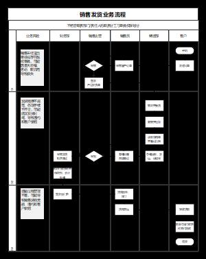 销售发货业务流程