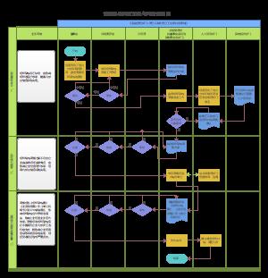 组织架构调整流程
