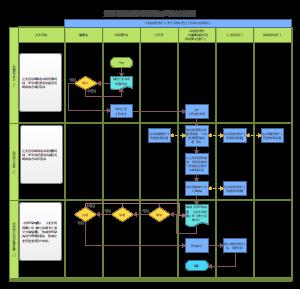 组织架构设计流程