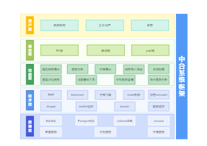 中台系统框架