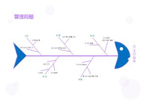 交车后服务鱼骨图分析