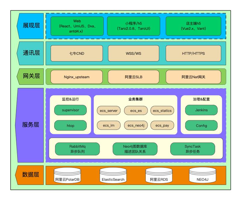 ecs系统架构
