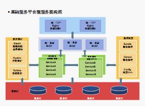 门户网站微服务架构图