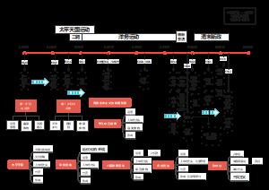 【时间轴思维导图】中国近代史-晚晴